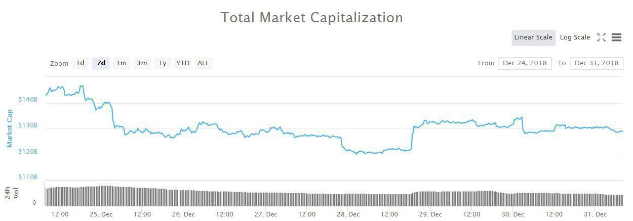 Bitcoin, Ethereum, альткоины — Обзор криптовалют — 31/12/2018