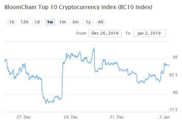 Bitcoin, Ethereum, альткоины — Обзор криптовалют — 2/01/2019