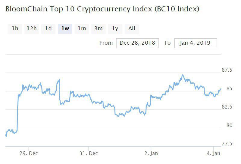 Bitcoin, Ethereum, альткоины — Обзор криптовалют — 4/01/2019