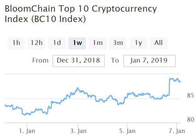 Bitcoin, Ethereum, альткоины — Обзор криптовалют — 7/01/2019