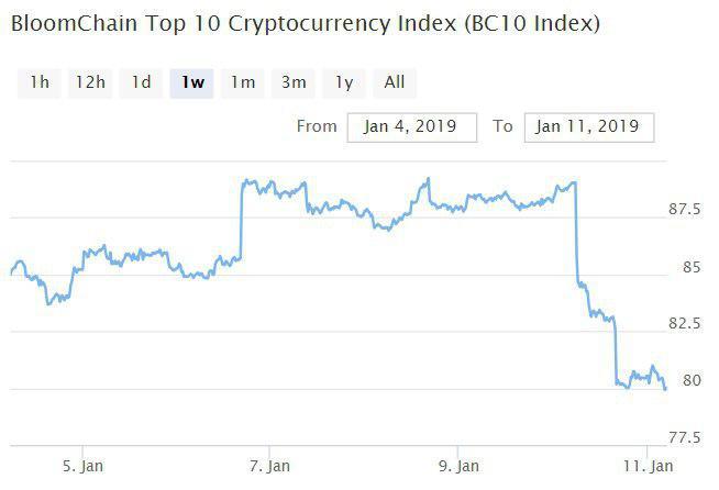 Bitcoin, Ethereum, альткоины — Обзор криптовалют — 11/01/2019