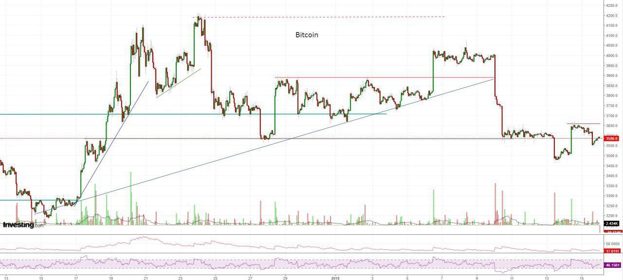 Bitcoin, Ethereum, альткоины — Обзор криптовалют — 16/01/2019