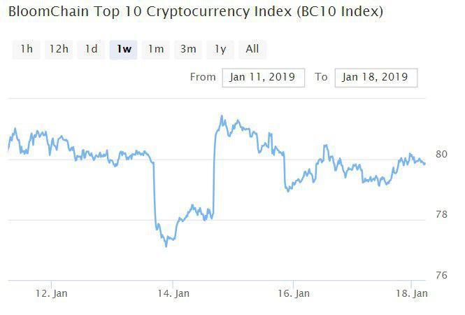 Bitcoin, Ethereum, альткоины — Обзор криптовалют — 18/01/2019