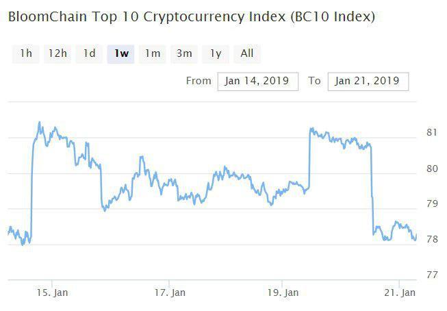 Bitcoin, Ethereum, альткоины — Обзор криптовалют — 21/01/2019