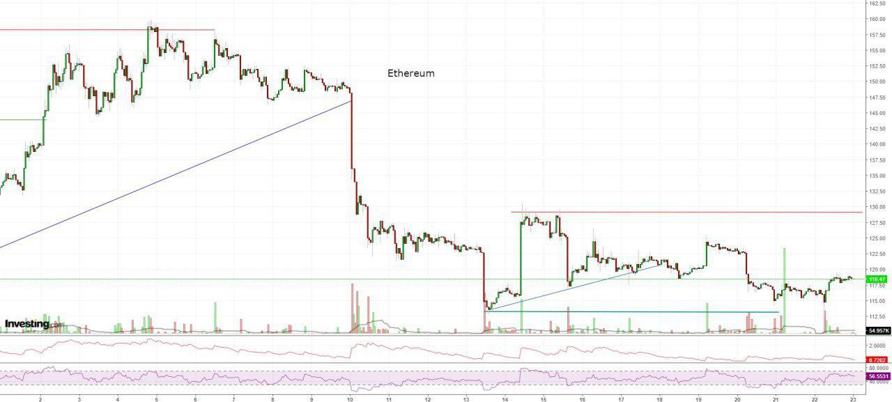Bitcoin, Ethereum, альткоины — Обзор криптовалют — 23/01/2019