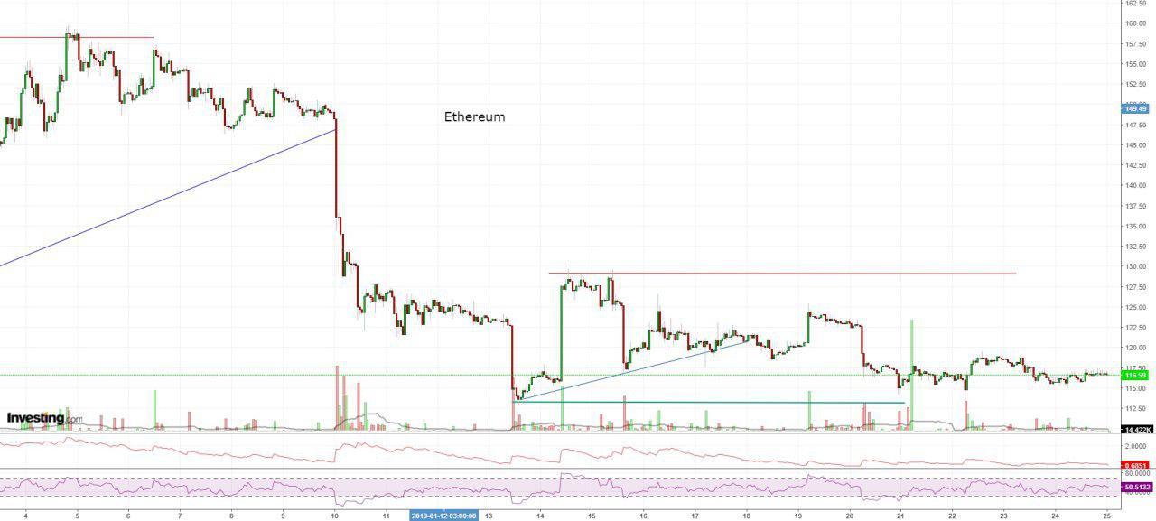 Bitcoin, Ethereum, альткоины — Обзор криптовалют — 25/01/2019