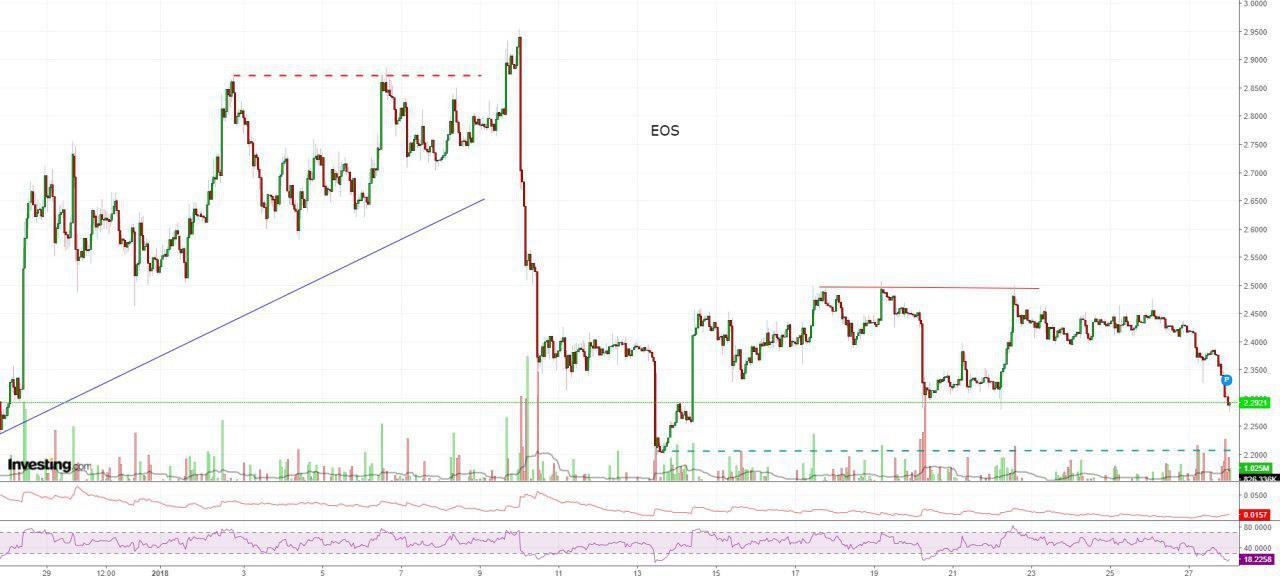 Bitcoin, Ethereum, альткоины — Обзор криптовалют — 28/01/2019