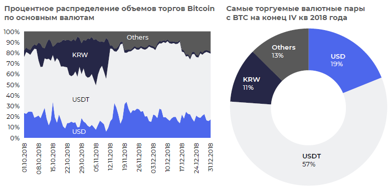 распределение торгов по валютам
