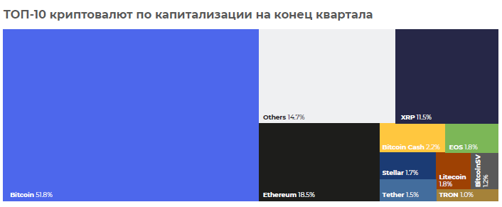 топ-10 криптовалют 4 квартал 2018