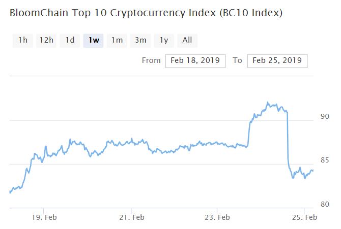 Bitcoin, Ethereum, альткоины — Обзор криптовалют — 25/02/2019