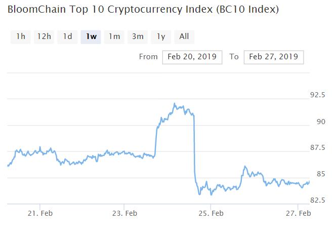 Bitcoin, Ethereum, альткоины — Обзор криптовалют — 27/02/2019