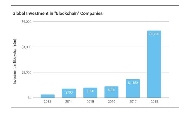 инвестиции в блокчейн-компании
