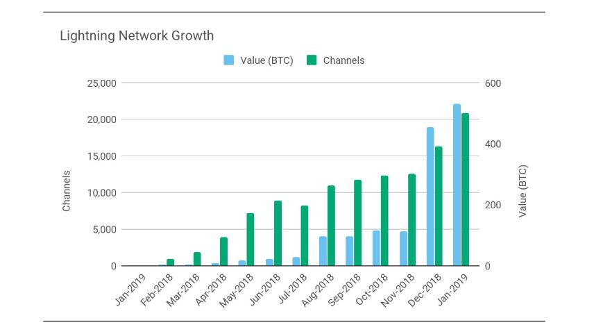 Количество BTC и каналов в LIghting Network