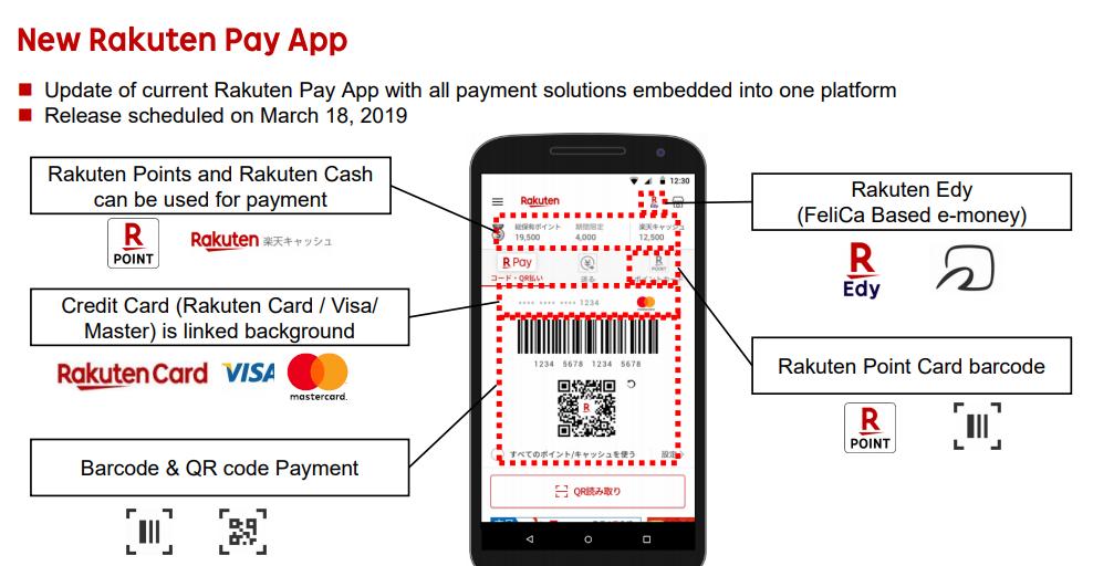 Rakuten Payment App