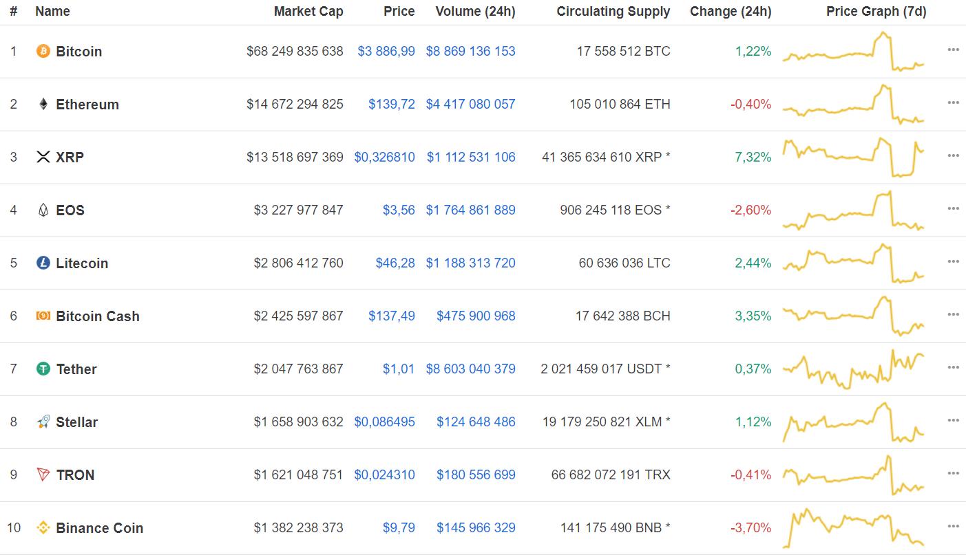 Рынок криптовалют «позеленел»: bitcoin вновь вышел в рост