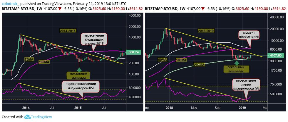 график bitcoin пересечение скользящих