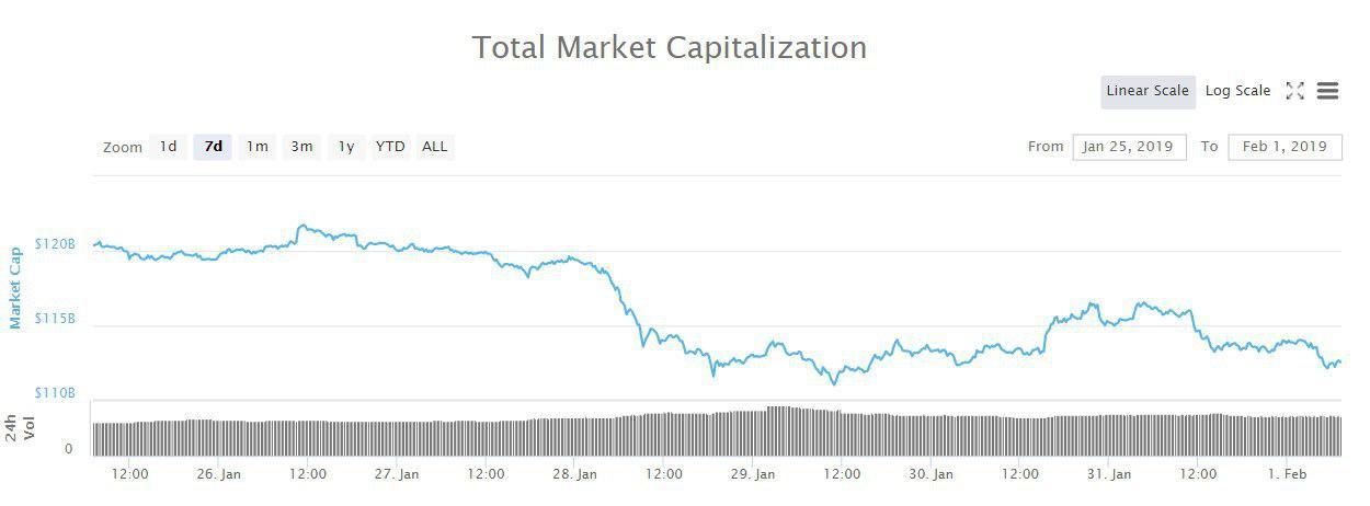 Bitcoin, Ethereum, альткоины — Обзор криптовалют — 1/02/2019