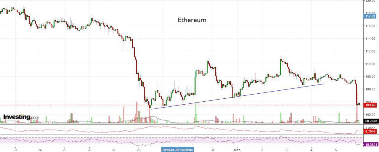 Bitcoin, Ethereum, альткоины — Обзор криптовалют — 6/02/2019