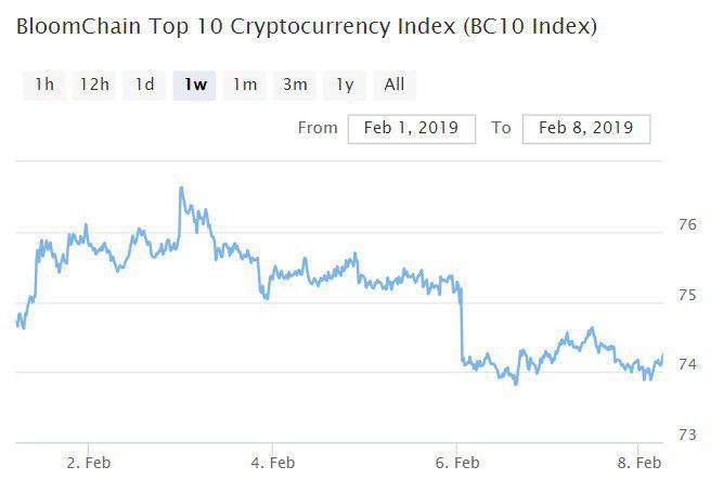 Bitcoin, Ethereum, альткоины — Обзор криптовалют — 8/02/2019
