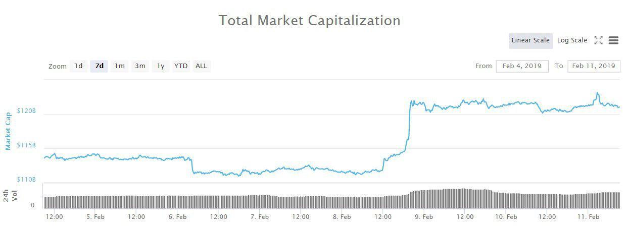 Bitcoin, Ethereum, альткоины — Обзор криптовалют — 11/02/2019