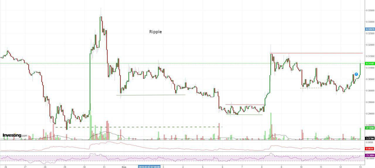 Bitcoin, Ethereum, альткоины — Обзор криптовалют — 13/02/2019