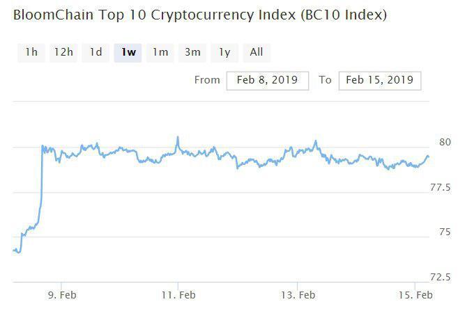 Bitcoin, Ethereum, альткоины — Обзор криптовалют — 15/02/2019