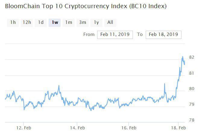 Bitcoin, Ethereum, альткоины — Обзор криптовалют — 18/02/2019