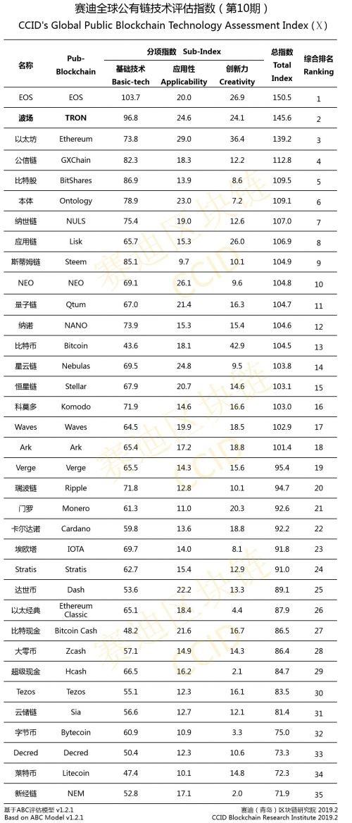 Вышел свежий китайский рейтинг криптовалют: BTC улучшил свои позиции