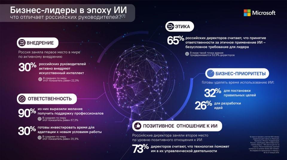 Что отличает российских руководителей / Источник: Microsoft