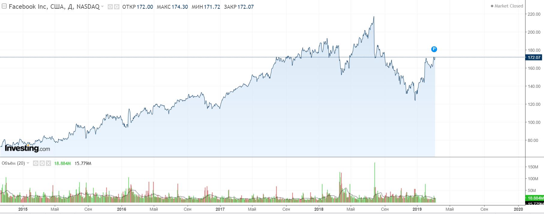 Barclays: Facebook может заработать на своей криптовалюте $19 млрд к 2021 году