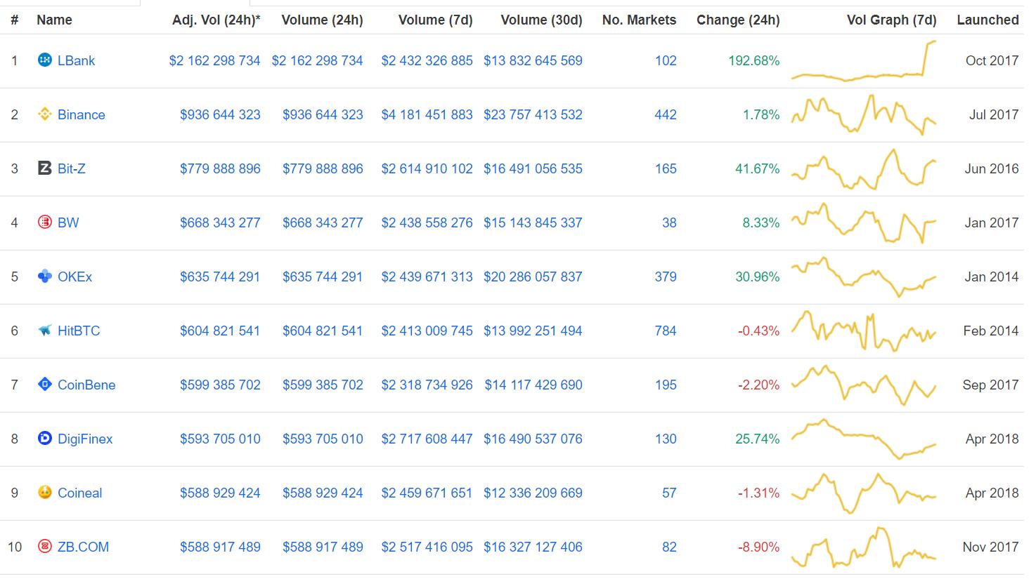 Резкий рост объемов биржи LBank сместил Binance на второе место