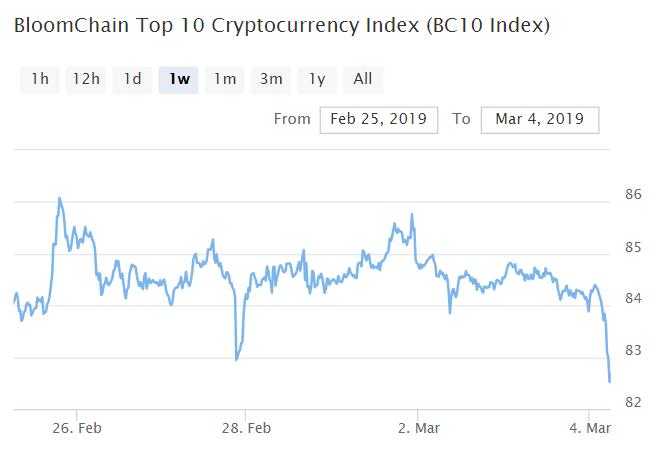 Bitcoin, Ethereum, альткоины — Обзор криптовалют — 4/03/2019