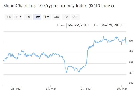 Bitcoin, Ethereum, альткоины — Обзор криптовалют — 29/03/2019