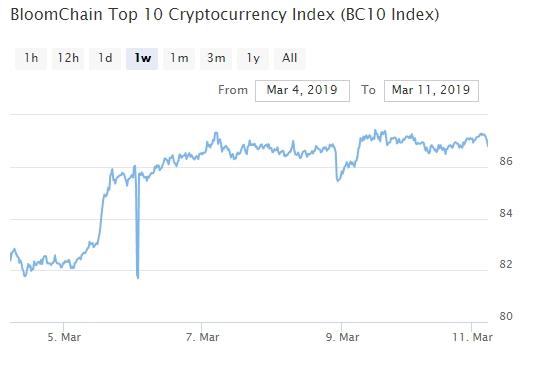 Bitcoin, Ethereum, альткоины — Обзор криптовалют — 11/03/2019