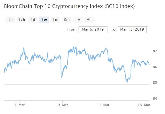 Bitcoin, Ethereum, альткоины — Обзор криптовалют — 13/03/2019