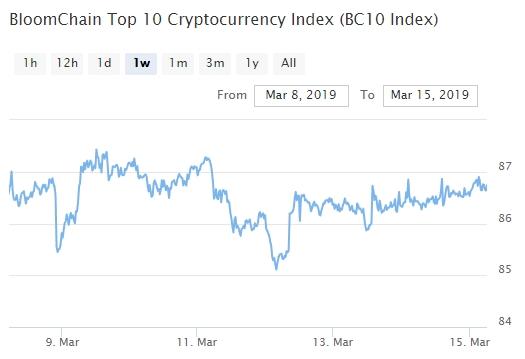 Bitcoin, Ethereum, альткоины — Обзор криптовалют — 15/03/2019