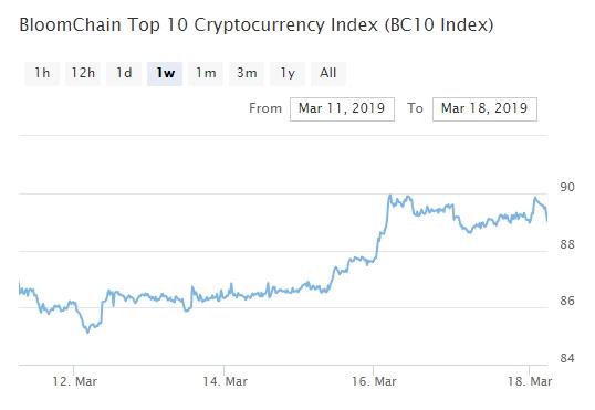 Bitcoin, Ethereum, альткоины — Обзор криптовалют — 18/03/2019