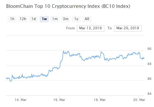 Bitcoin, Ethereum, альткоины — Обзор криптовалют — 20/03/2019
