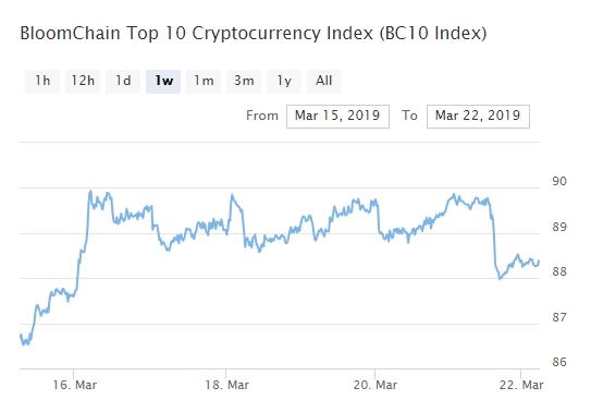 Bitcoin, Ethereum, альткоины — Обзор криптовалют — 22/03/2019