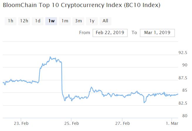 Bitcoin, Ethereum, альткоины — Обзор криптовалют — 1/03/2019