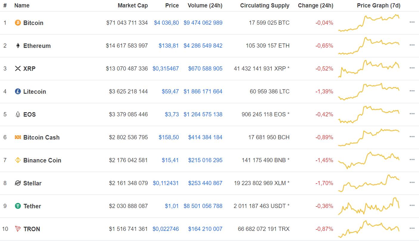 Основные криптовалюты Coinmarketcap 20 марта