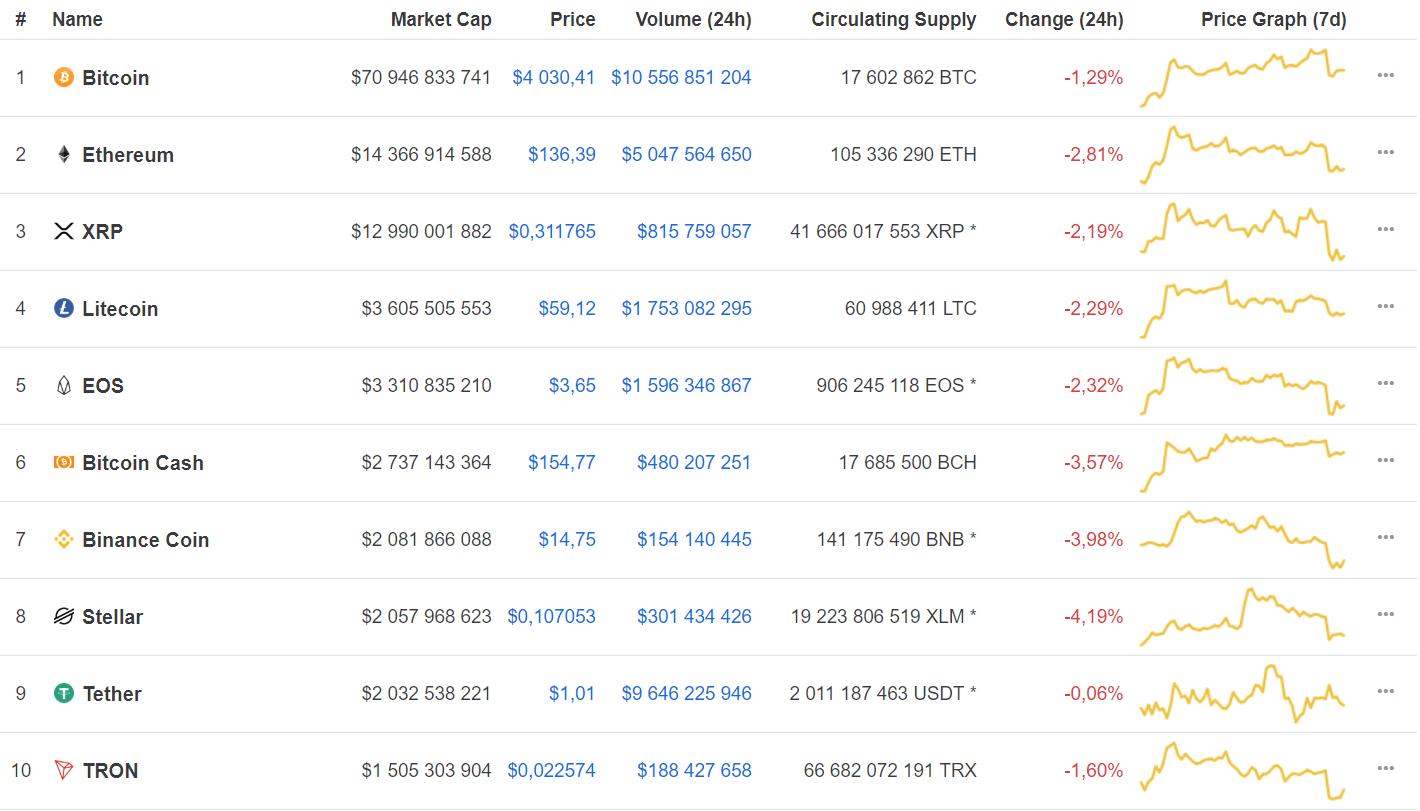 Новости криптовалют: топ-10 вновь в падении