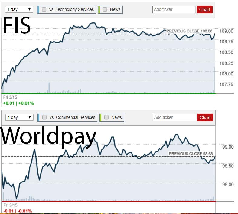 Динамика акций FIS и Worldpay