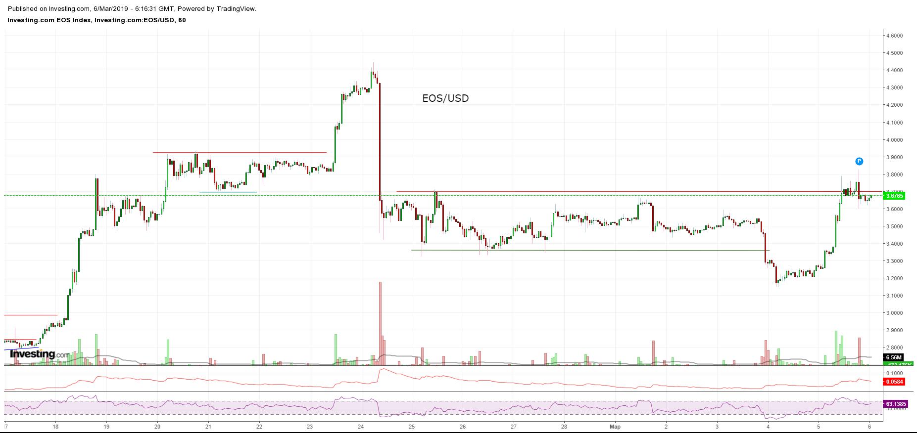 Bitcoin, Ethereum, альткоины — Обзор криптовалют — 6/03/2019