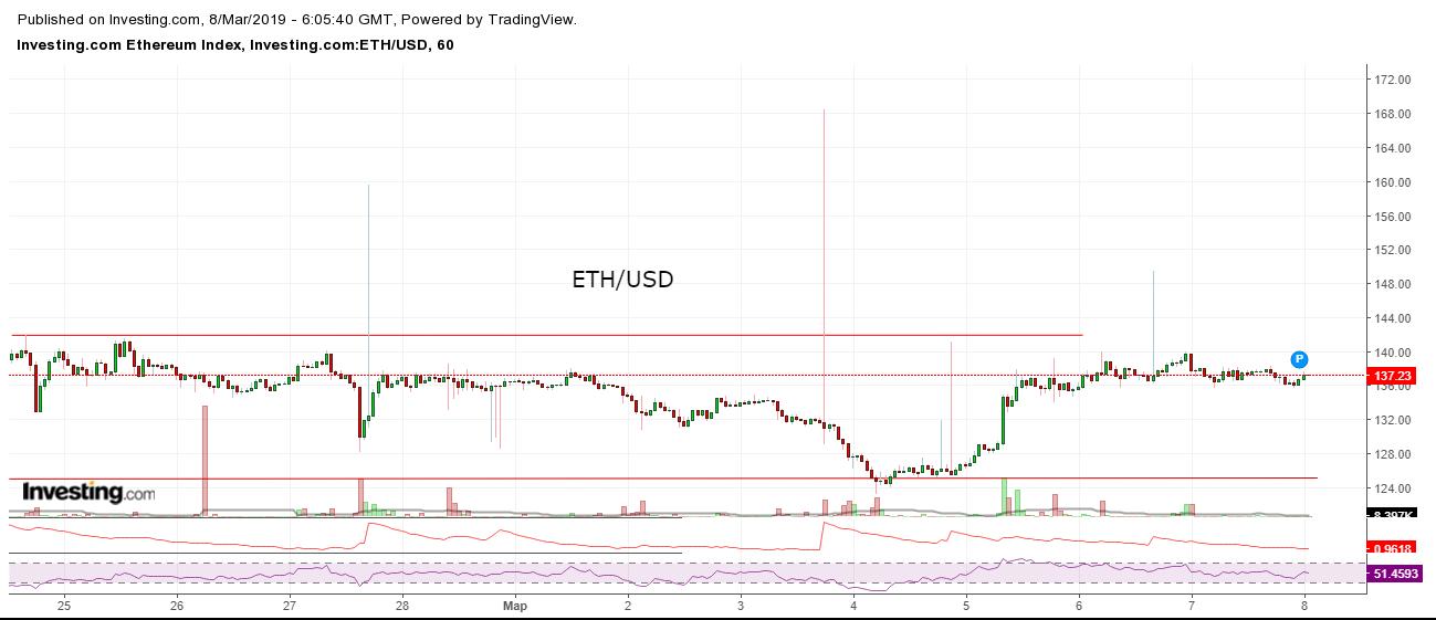 Bitcoin, Ethereum, альткоины — Обзор криптовалют — 8/03/2019