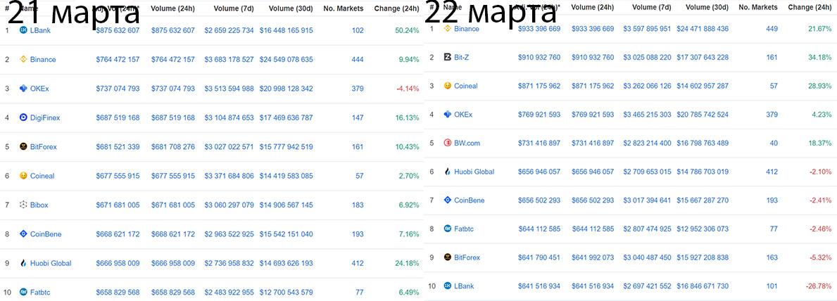 Изменения торговых объемов бирж цифровых активов на CoinMarketCap за сутки.