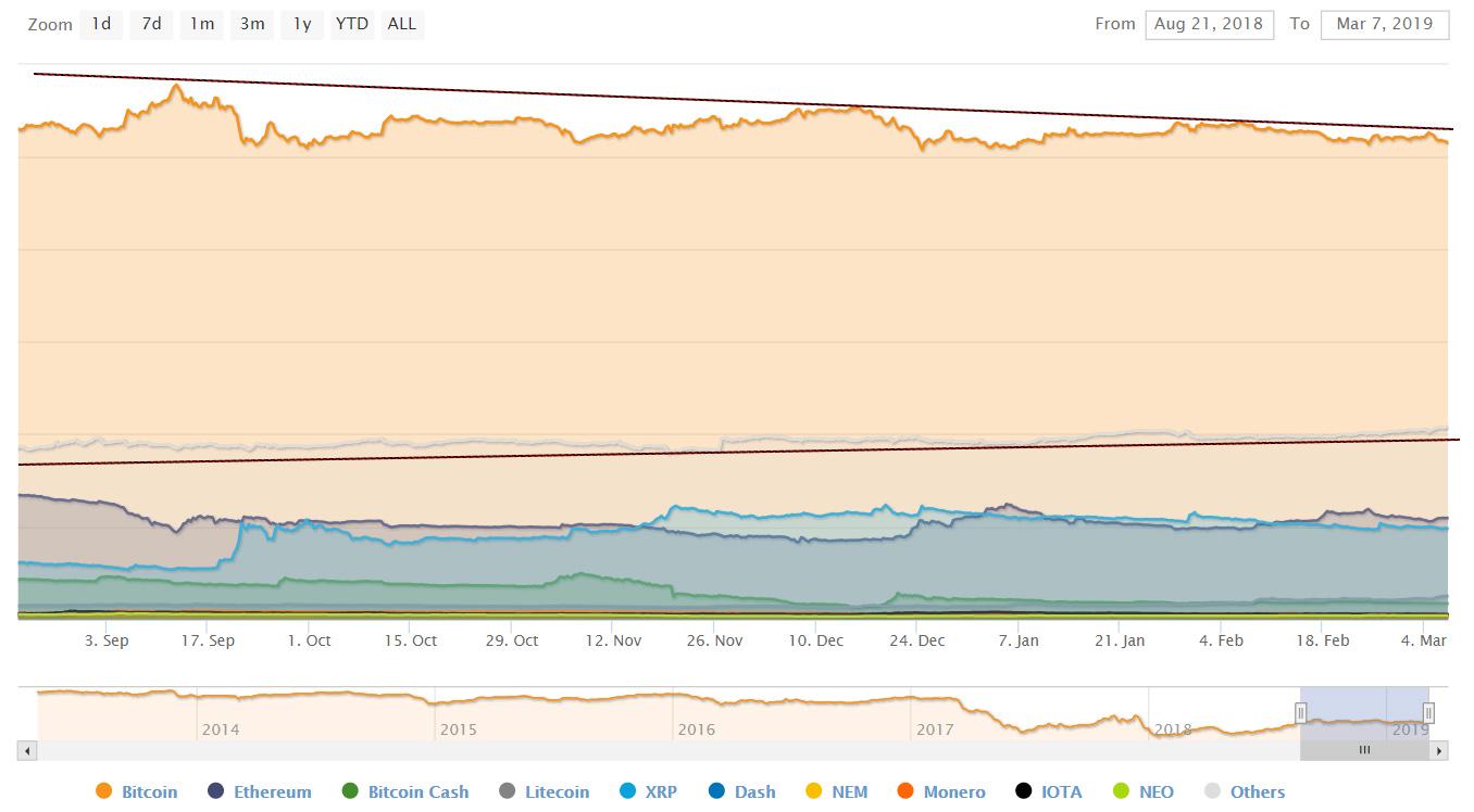 Альткоины продолжают вытеснять bitcoin с рынка