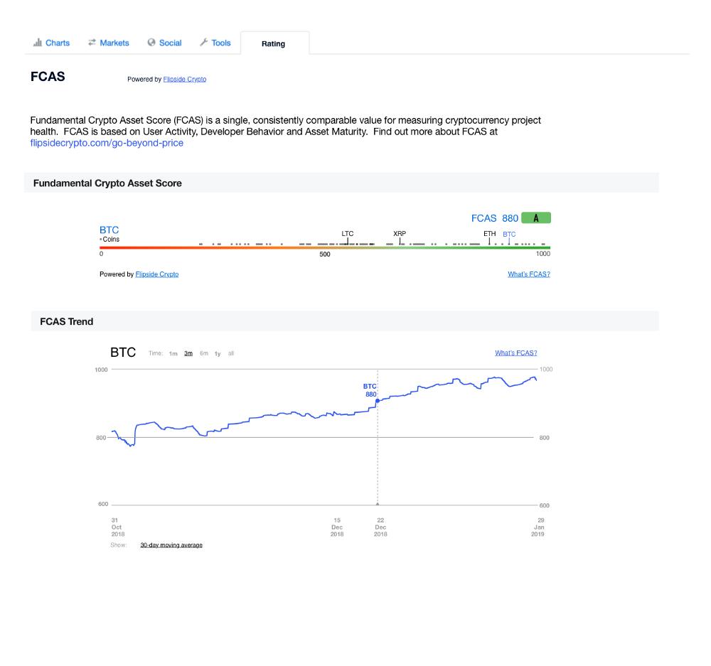 CEO Binance: CoinMarketCap публикует фейковых объемов бирж