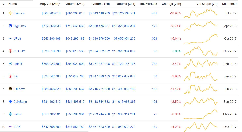 Bitcoin приблизился к $4000