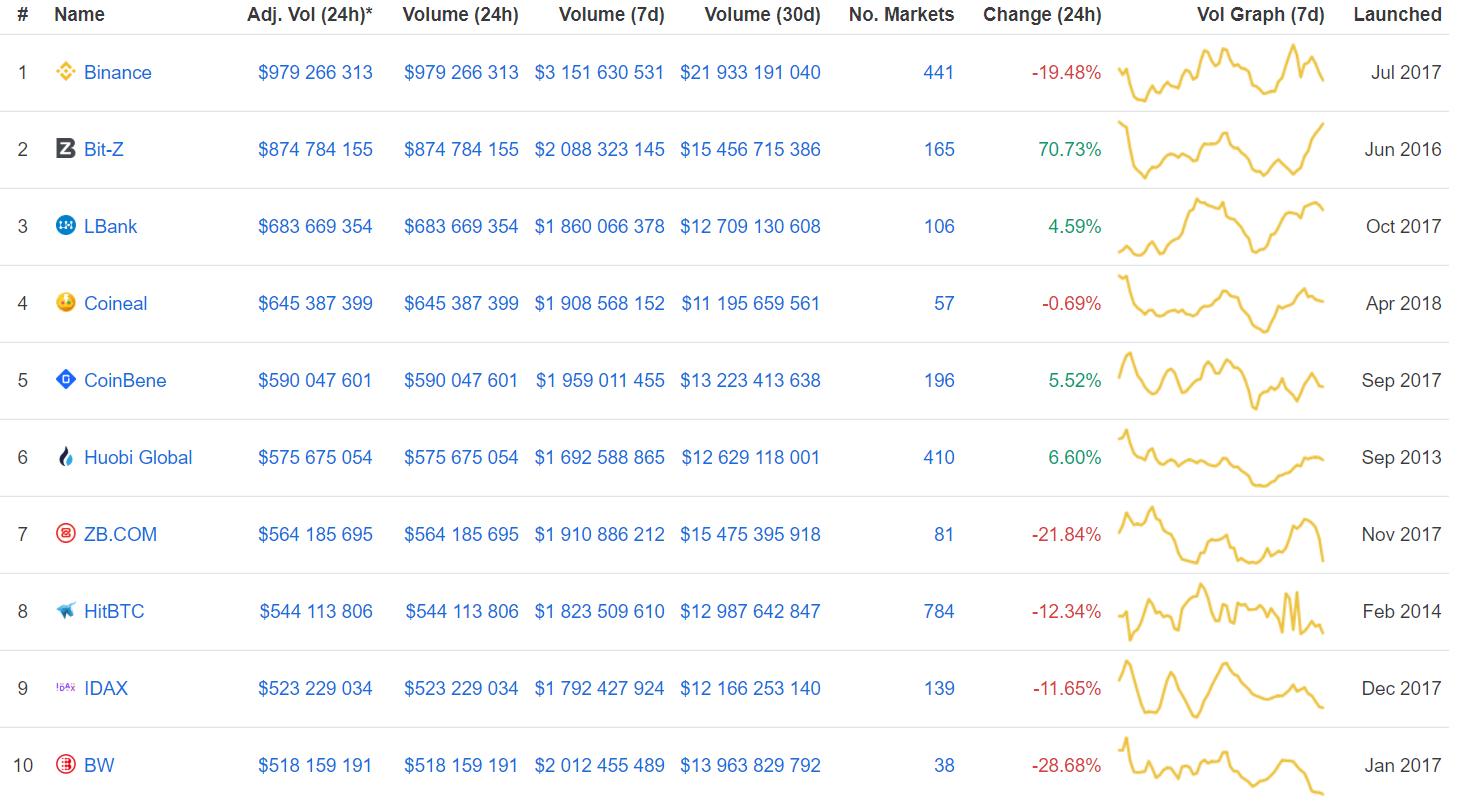 Криптовалюты вновь вышли в рост